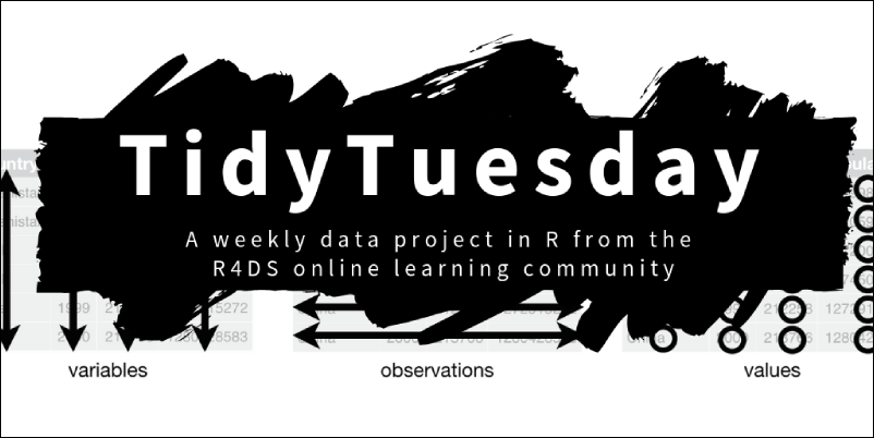 TidyTuesday Trending Dataset for R!!