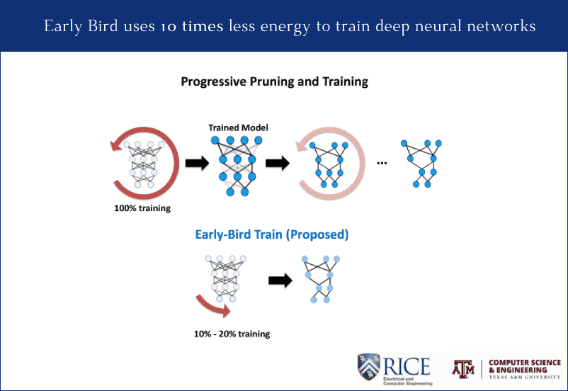 Early-Bird: Toward more efficient training of Deep Neural Networks