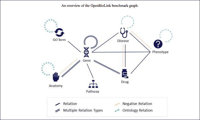 OpenBioLink: A benchmarking framework for large-scale biomedical link prediction.